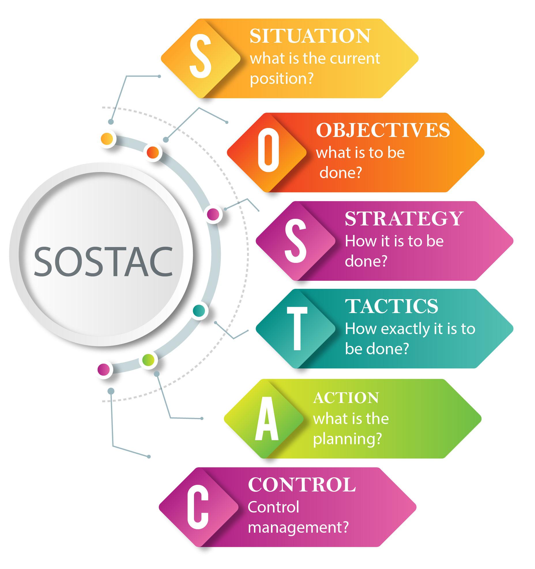 مدل بازاریابی SOSTAC