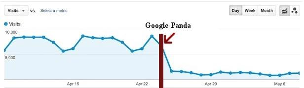 جریمه و پنالتی گوگل پاندا