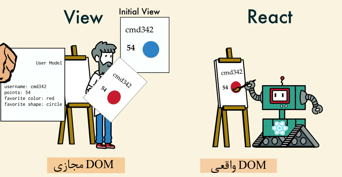 نحوه ی تعامل DOM مجازی و DOM واقعی