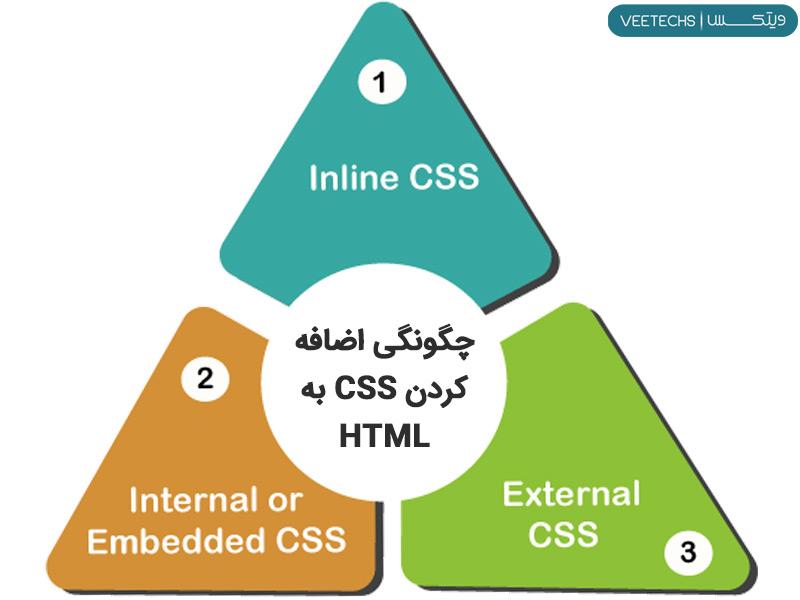چگونگی اضافه کردن CSS به HTML